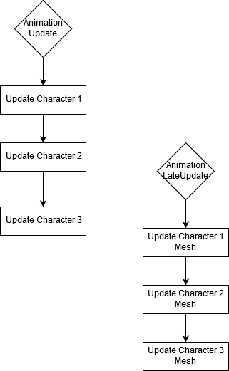 Character Updates in Sequence